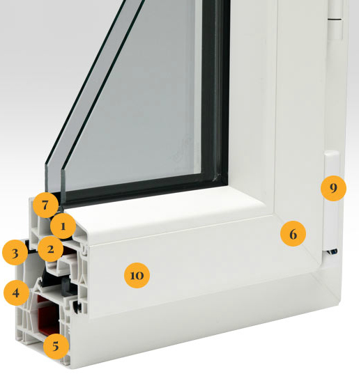 The window anatomy based on the Defender 76TS System by Innotech