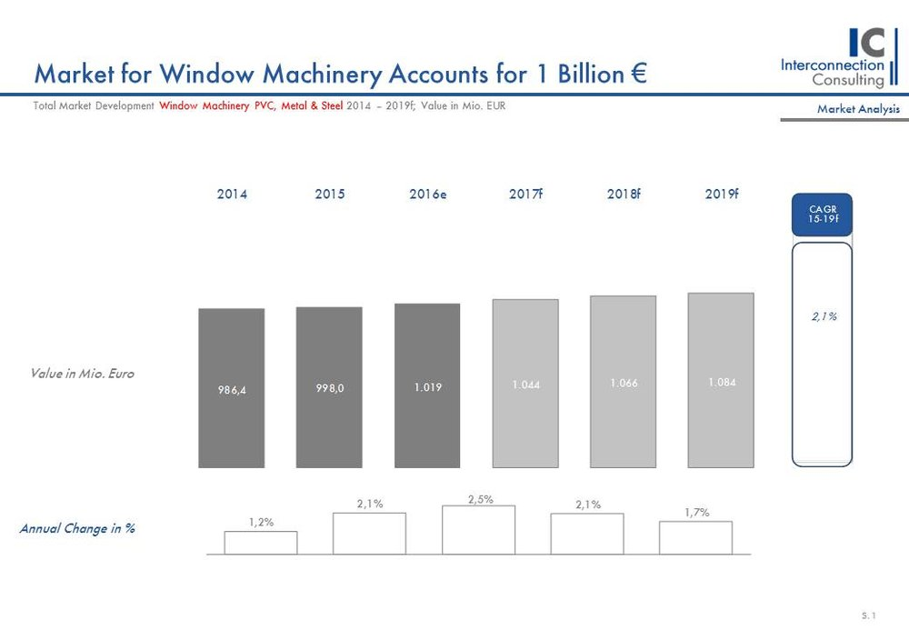 Market for window machinery accounts for 1 billion €.