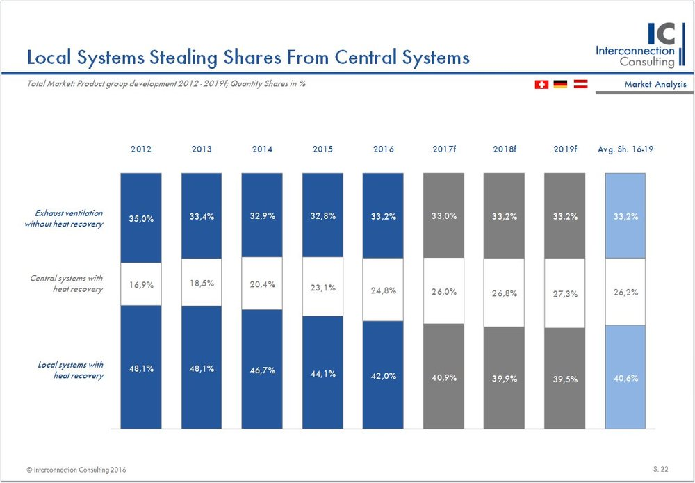 Local systems stealing shares from central systems.