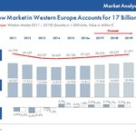 Window market in Western Europe accounts for 17 billion €.