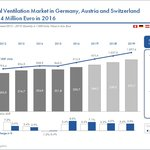 Residential ventilation market in Germany, Austria and Switzerland makes 234 million Euro in 2016.