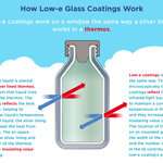 Low-e coatings work on a window the same way a silver lining works in a thermos.